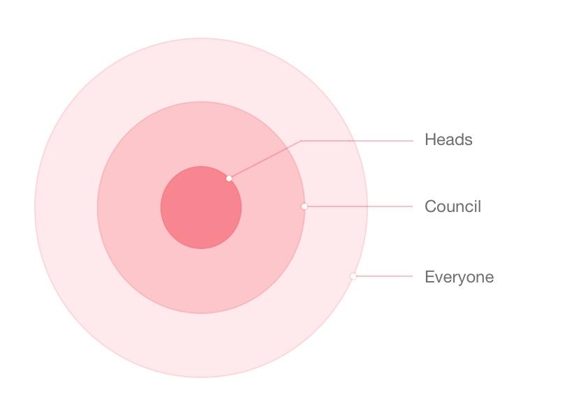 Heads Council Everyone Circles