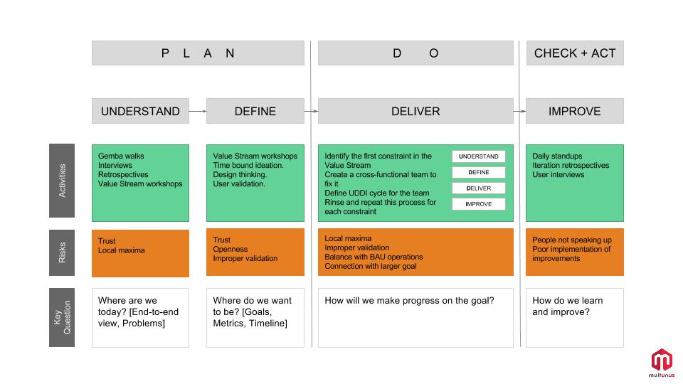 CD Implementation Process