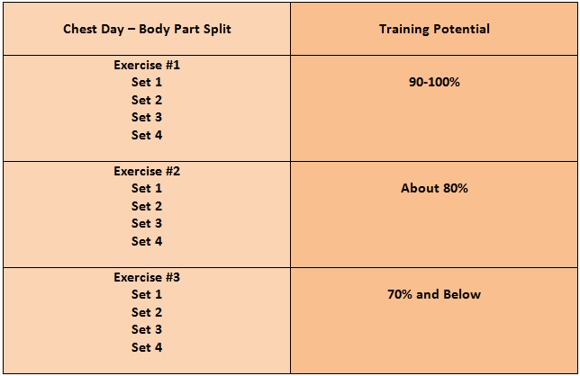 Lets Take The Same Individual And Split His 12 Sets Of Chest Training Up Evenly Over 3 Days Its Pretty Safe To Say That Despite The Number Of Sets Being