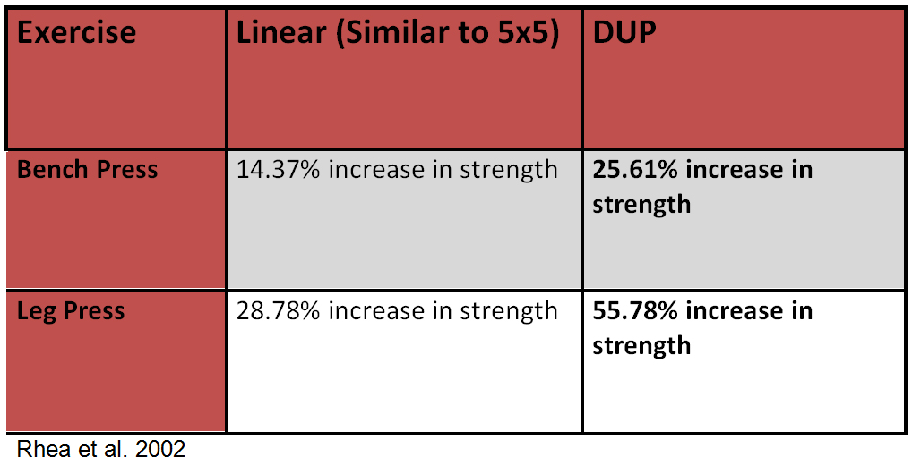 undulating periodization template - high reps vs low reps for strength and size dup training