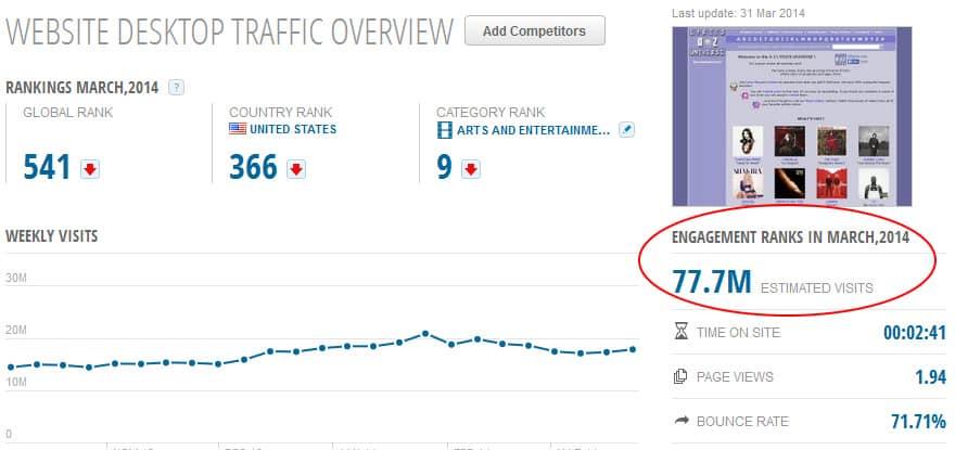Lyric websites are popular