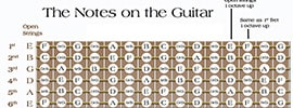 Practice Exercises For Guitarists