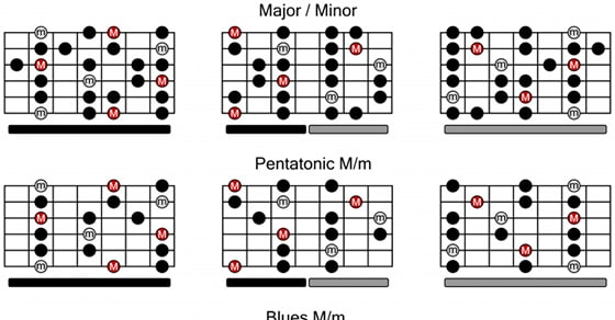 5 Important Guitar Scales You'll Definitely Want To Learn