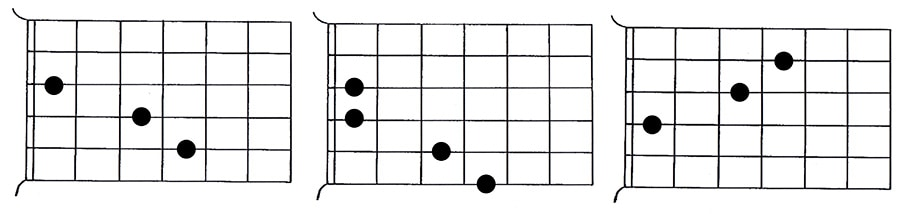 CAGED system guitar barre chord 5