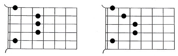 CAGED system guitar barre chord 3