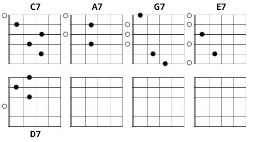 Best Tips On Learning Dominant 7th Major 7th And Minor 7th Chords