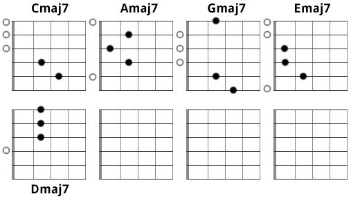 Best Tips On Learning Dominant 7th, Major 7th, And Minor 7th Chords ...