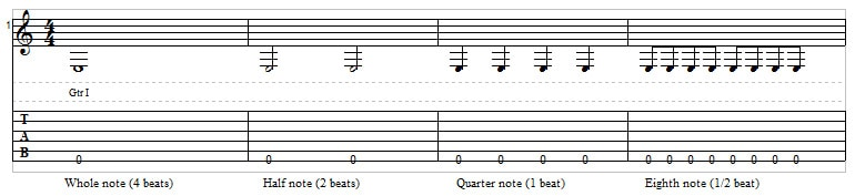 Learning classical guitar - standard notation