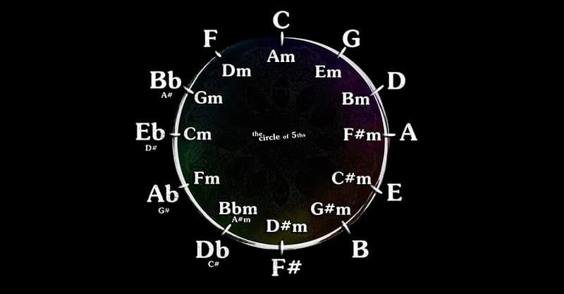 Circle Of Fifths Explained For Beginners To Music Theory