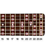 Minor Pentatonic Scale Positions And Patterns