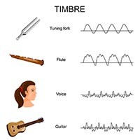 An example of timbre and sound quality