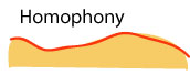 Listening for Texture in Classical Music: Homophony