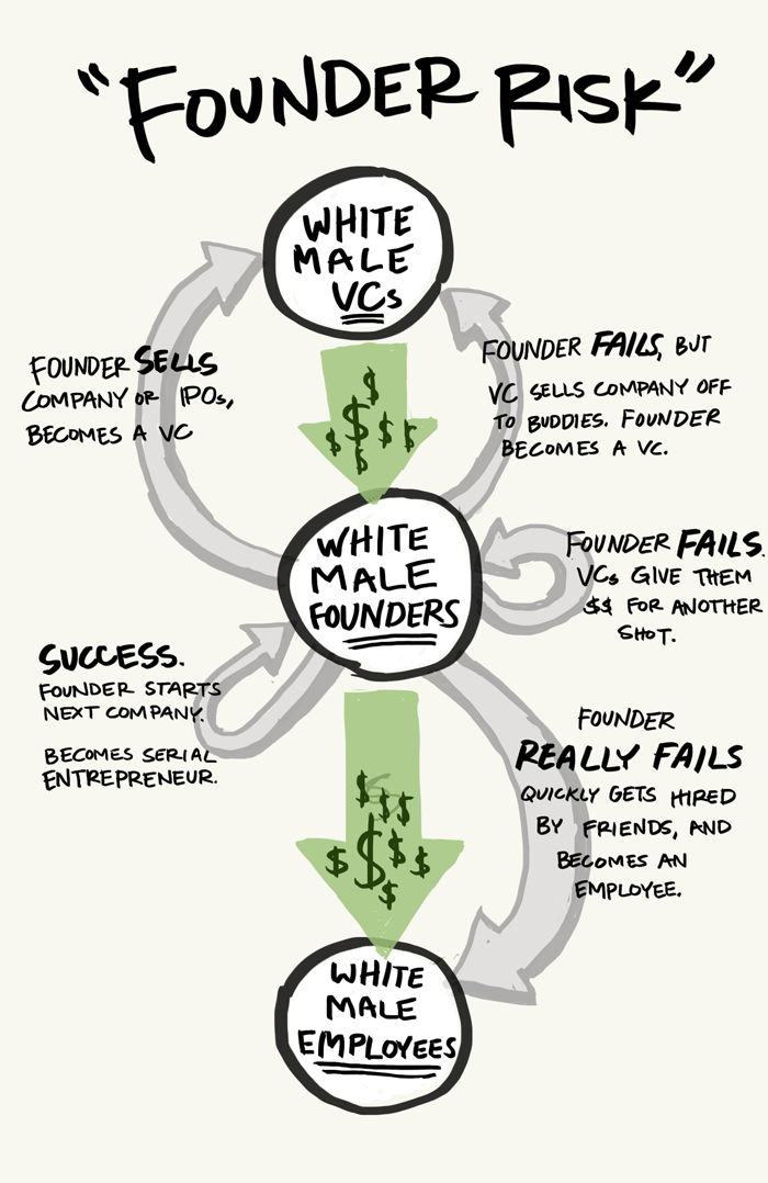 Cartoon showing three bubbles labeled 'white male VCs', 'white male Founders', and 'white male employees' with green arrows of money flowing between them. There are six arrows going out from the middle founders bubble with the ways they can change from being a founder to becoming a vc either by succeeding or failing, an arrow showing how founders often become 'serial entrepreneurs', an arrow showing that often founders who fail are given money to try again, and a final arrow for founders who really fail showing them becoming employees in the worst case scenario.