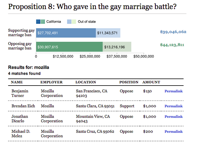 Screenshot of a search for 'Mozilla' in the LA Times' database of Prop. 8 contributors. It lists Brendan Eich's $1000 contribution.