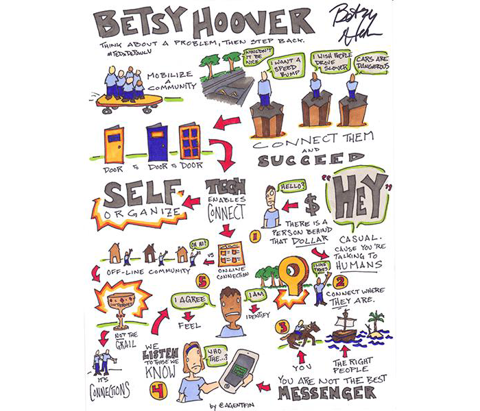 The sketchnote is titled: Betsy Hoover, Think about a Problem, Then Step Back. It begins by showing a group of five people riding a large skateboard, with the words: Mobilize a community. It shows individuals with thought bubbles expressing various desires: I want a speed bump. I wish people drove slower. Cars are dangerous. Accompanying text states: Connect them and succeed. The sketchnote then shows the individuals self-organizing and tech enabling connection across offline communities, with small images of people by their houses and a sketch of a webpage. In the lower corner, the sketchnotes show a progression of five small sketches connected in one flow through arrows. 1. An image of a person and a dollar sign, with the text: There is a person behind that dollar. 2. Image of a person waving their arms in the air, with text: Connect where THEY are. 3. Image of a person riding a horse, titled: You, right alongside a image of a ship and small island titled: The right people. 4. Image of a woman holding a mobile phone with the text: We listen to those we know. You are not the best messenger. 5. Image of a man saying: I Agree, and, I Am, labeled: Feel and Identify.