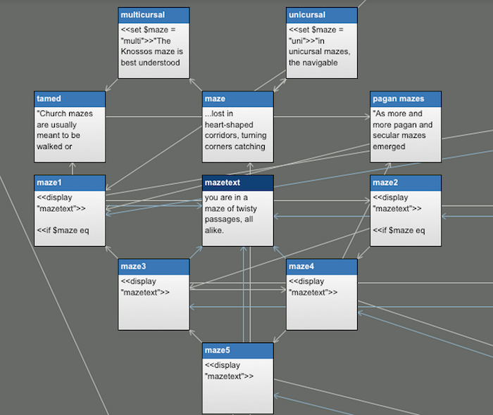 Image which shows Twine's visual editor, a very simple visual interface which shows a series of labeled cards such as 'maze: ..lost in heart-shaped corridors, turning corners catching' and 'mazetext: you are in a maze of twisty passages, all alike.' It shows arrows between the various cards, presumably to show relationships between them.