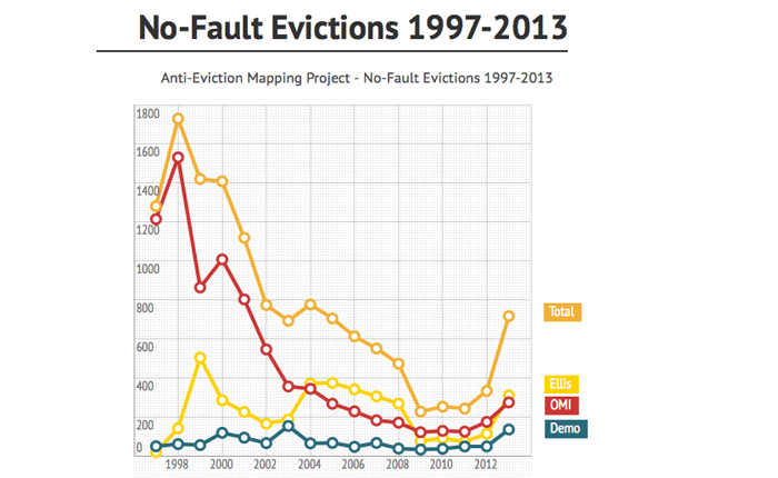 Chart showing No-Fault Evictions from 1997 to 2013. After a peak around the first dot com boom, they are on the rise again.
