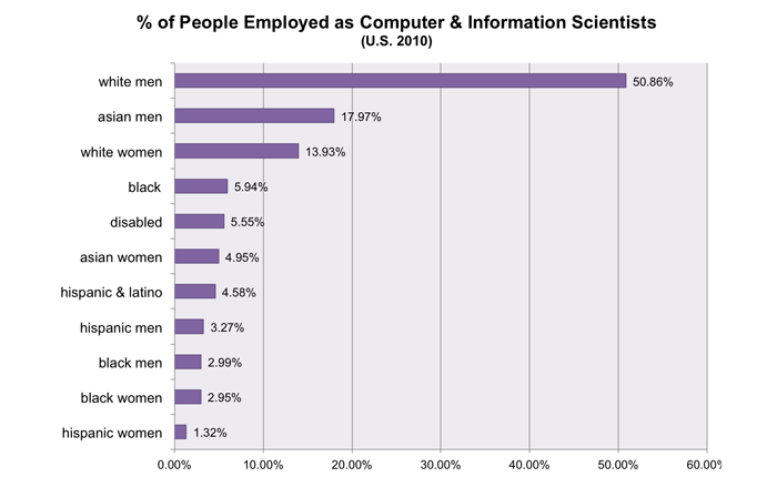 Chart which shows the percent of poeple employed as computer scientists. 51% are white men, and asian men at 18% the next highest total. Then, white women (14%), black (6%), disabled (6%), asian women (5%), hispanic and latino (5%), hispanic men, black men, and black women all at 3% respectively, and hispanic women (1%). The data is collected from the NSF as cited below.