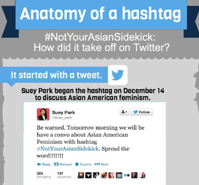 Screenshot from an Anatomy of a Hashtag infographic-style feature, responding to the question: '#NotYourAsianSidekick: How did it take off on Twitter?' with 'It started with a tweet. Suey Park began the hashtag on December 14 to discuss Asian American feminism.