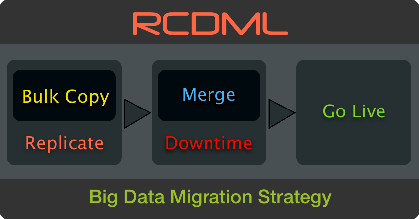 RCDML - Big Data Migration Strategy