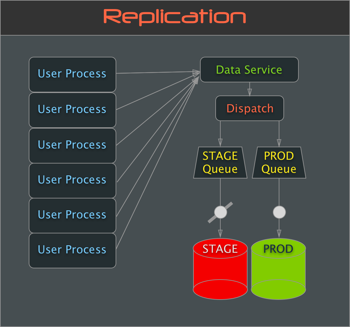 Big Data Migration - Replication