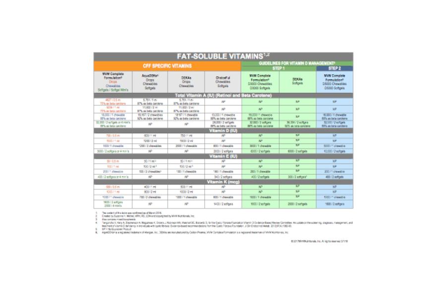 Vitamin Comparison Chart