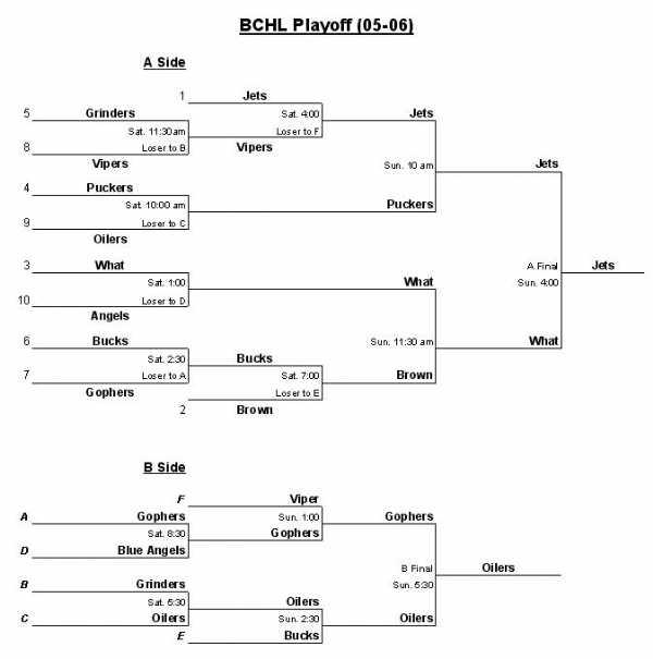 05-06 playoffs