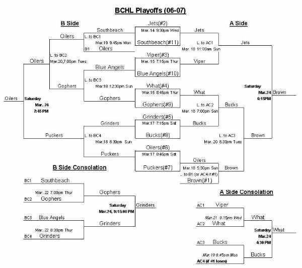 06-07 playoffs