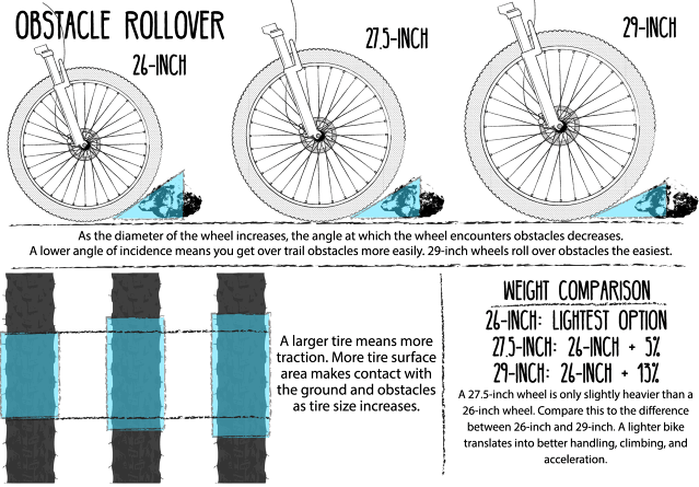 Mountain Bike Wheel Size Comparison