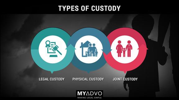 Types of Custody