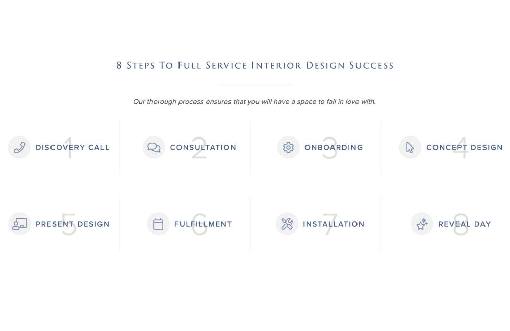 Full Service Interior Design Process