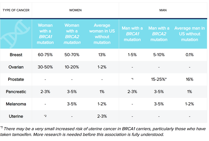 BRCA chart outlining cancer types to the presence of BRCA genes in men and women