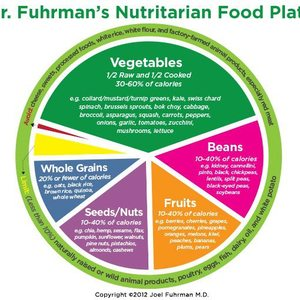 Nutritional food plate
