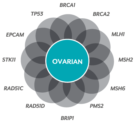 Myriad MyRisk® Genes Associated with Ovarian Cancer