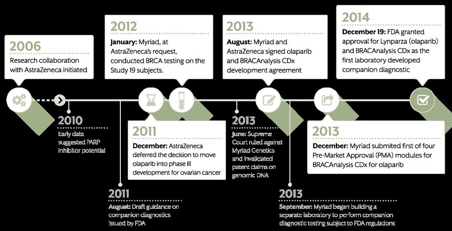 BRACAnalysis CDx™ Timeline