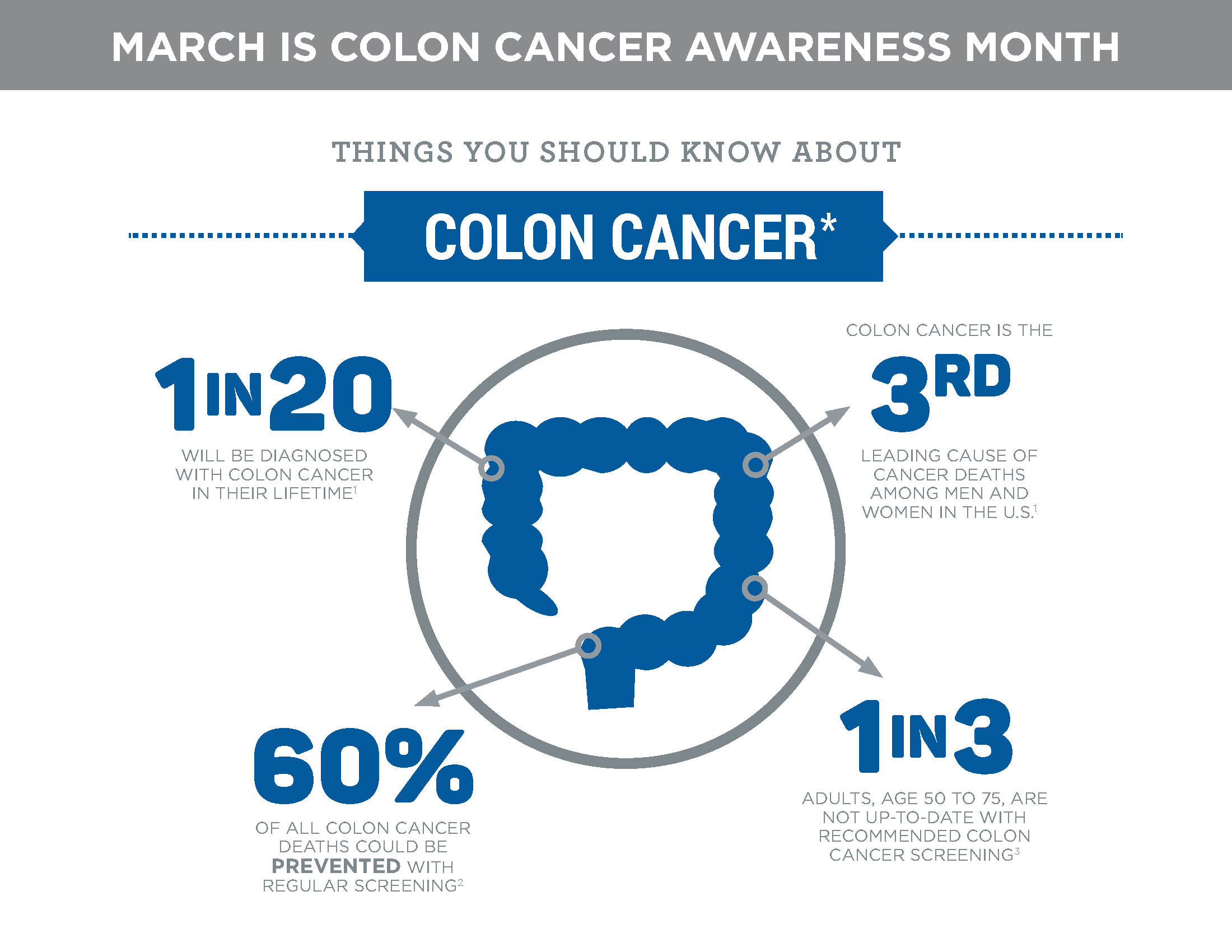 genetic screening for colorectal cancer essay Colon cancer screening guidelines may need revising  body mass index and aspirin use—and 63 genetic markers associated with colorectal cancer.