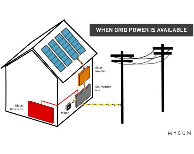 Innovative Solar Rooftop Solutions in India - MYSUN