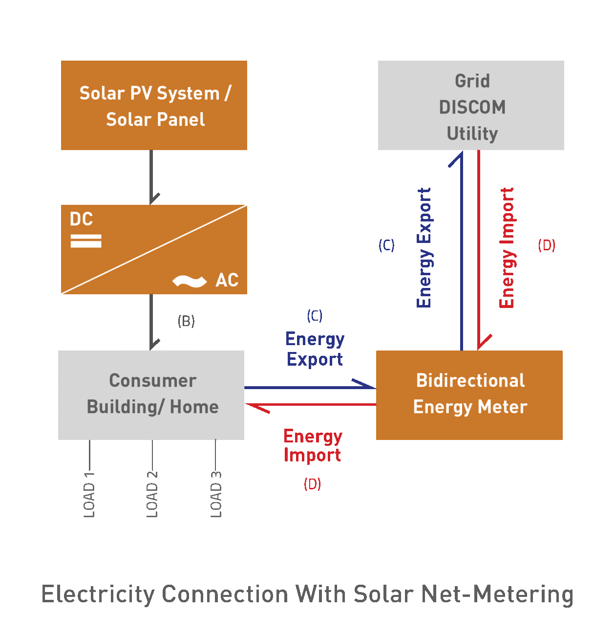 Electricity Bill with Solar net-metering