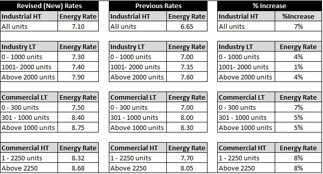 Electricity Hike in Uttar Pradesh