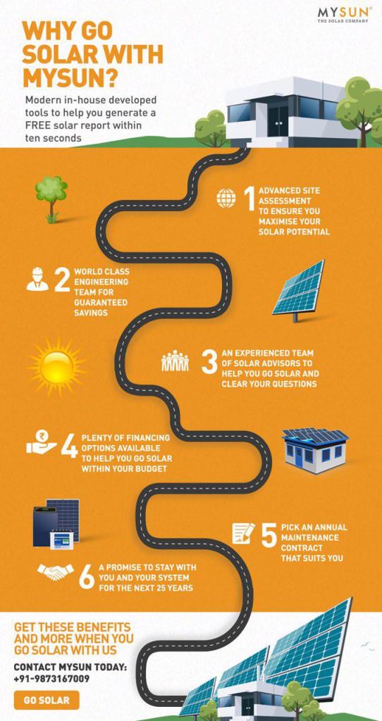solar company in India