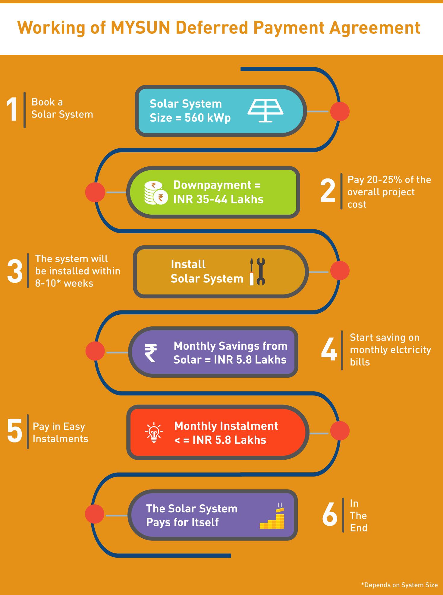 MYSUN Solar Financing Infographic
