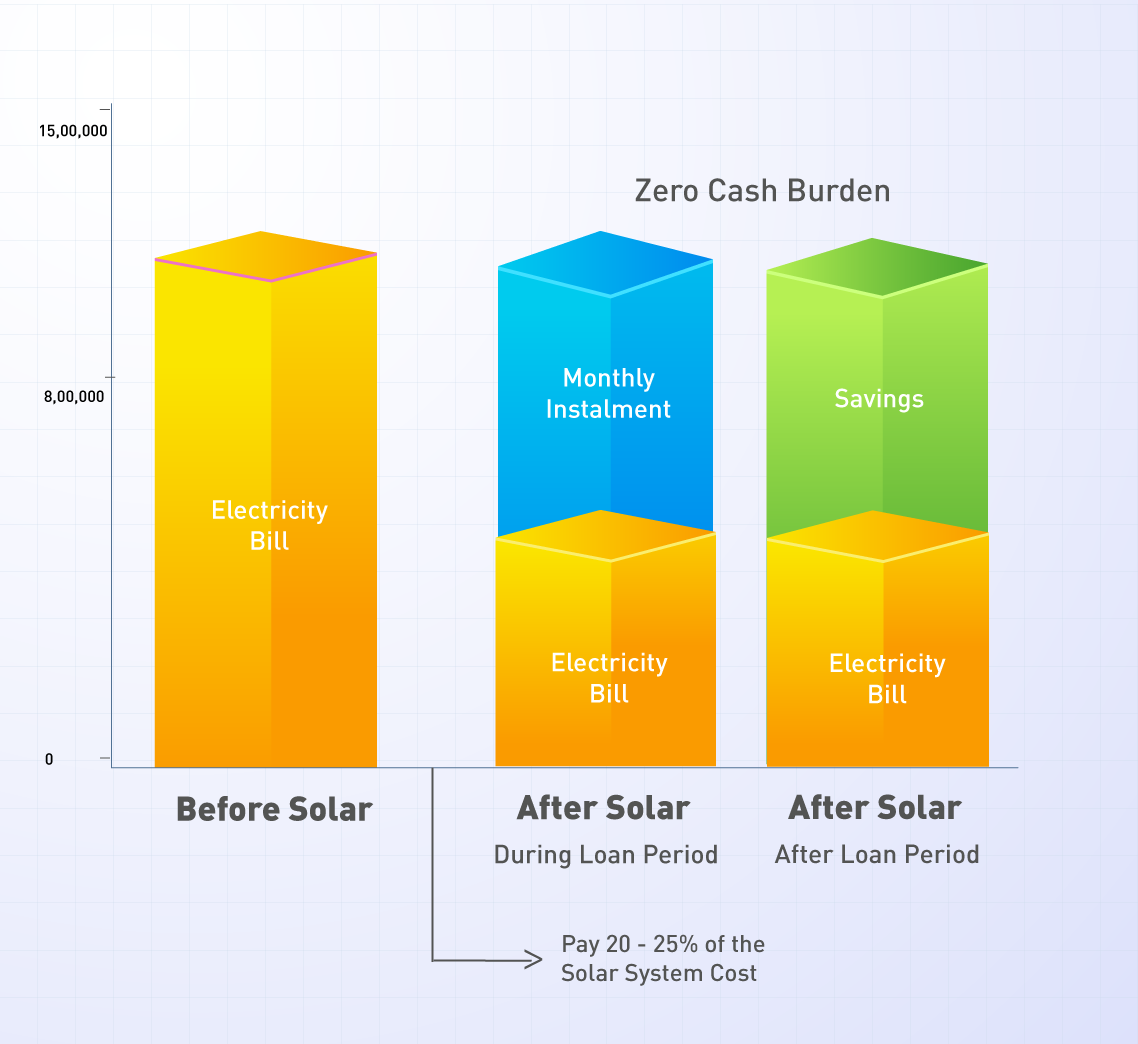 MYSUN Solar Financing