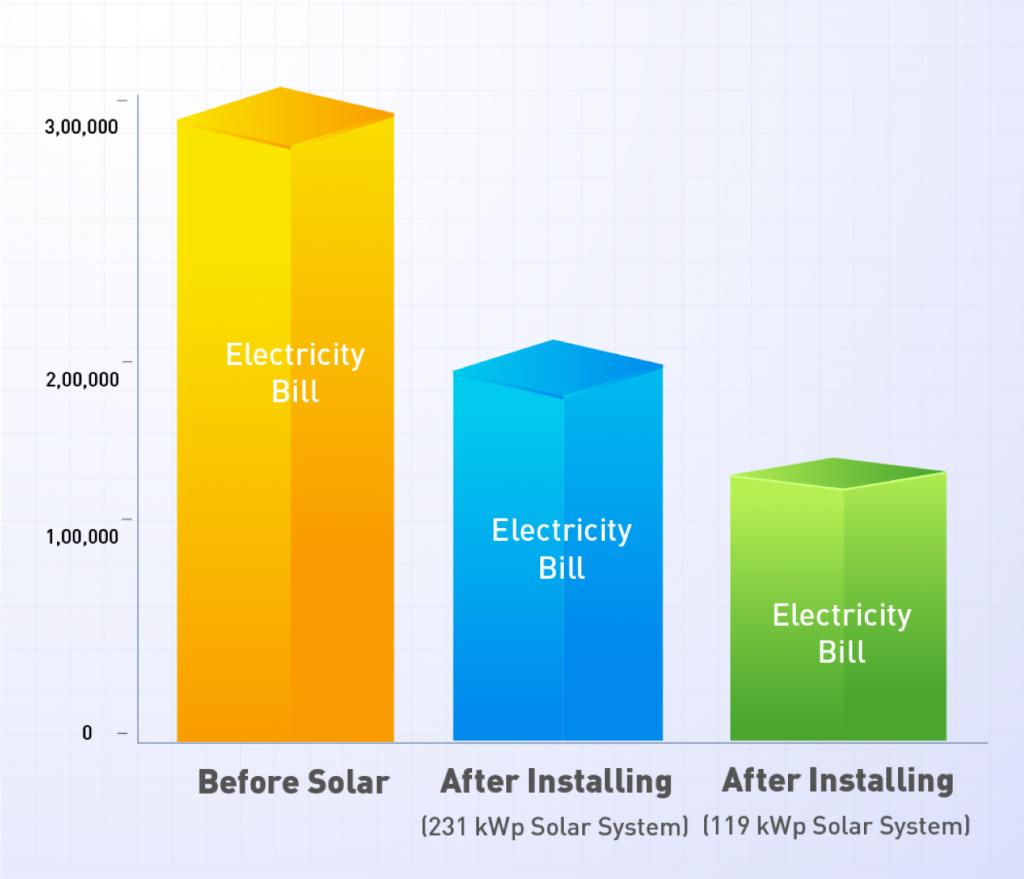 Solar in Gurgaon