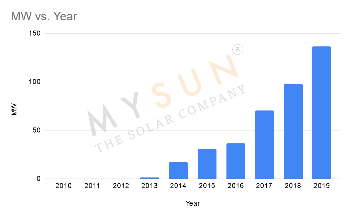 graph showing rooftop solar commisioned capacity in Punjab