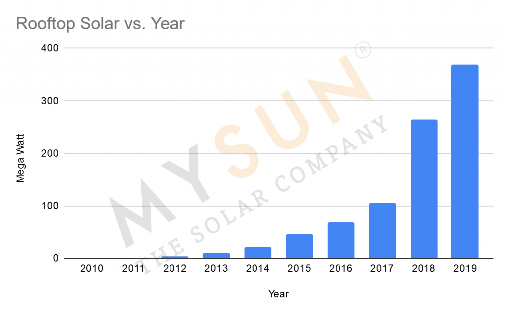 Cumulative Rooftop Solar Installed Capacity of Gujarat