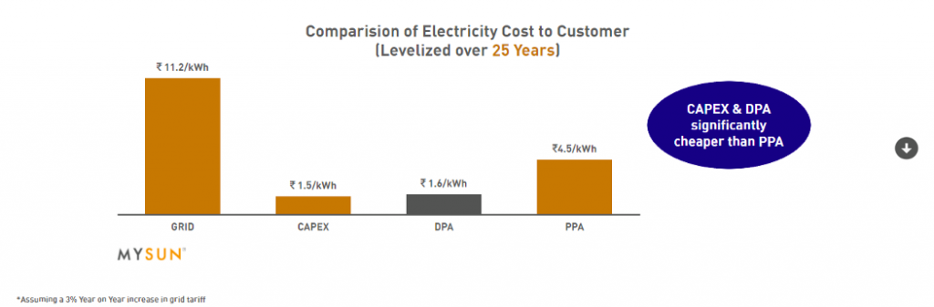 Levelized cost of electricity for the industry