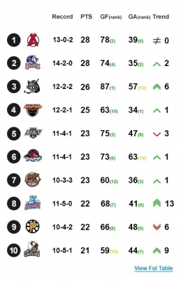 vgahl_power_rankings_s13_wk2_20170423_230104.jpg