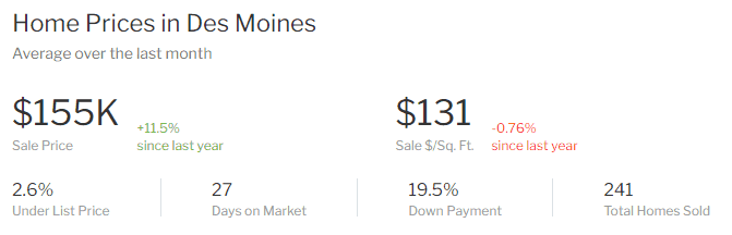 moving to des moines housing market