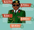 Did Abacha really steal this much from Nigeria?