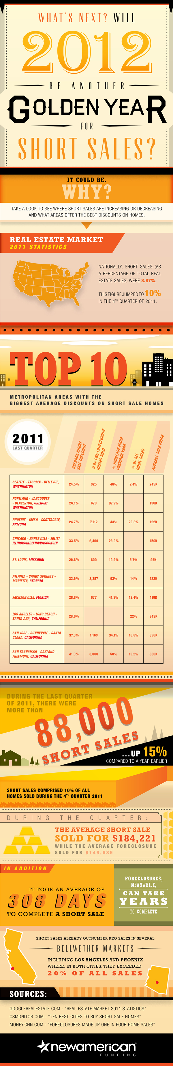 Will 2012 Be Another Golden Year for Short Sales